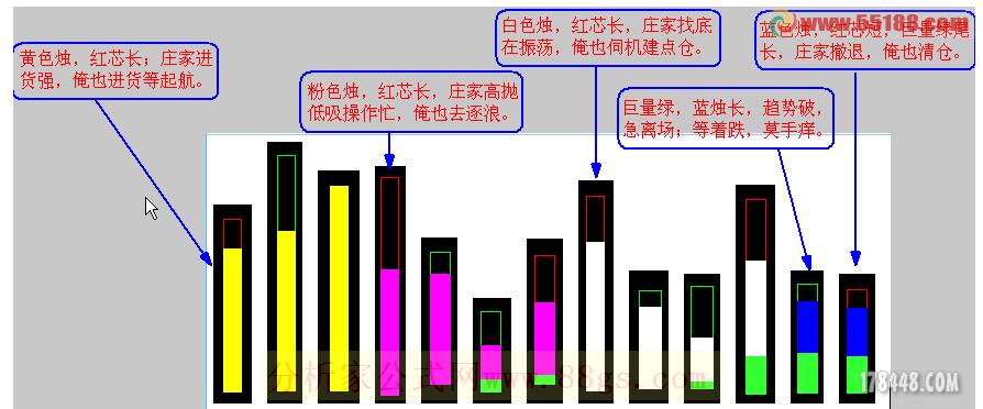 【通达信】逃顶100%选股公式(源码 选股/副图 通达信 贴图)